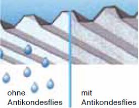 Carport Dach mit Stahltrapezblechen